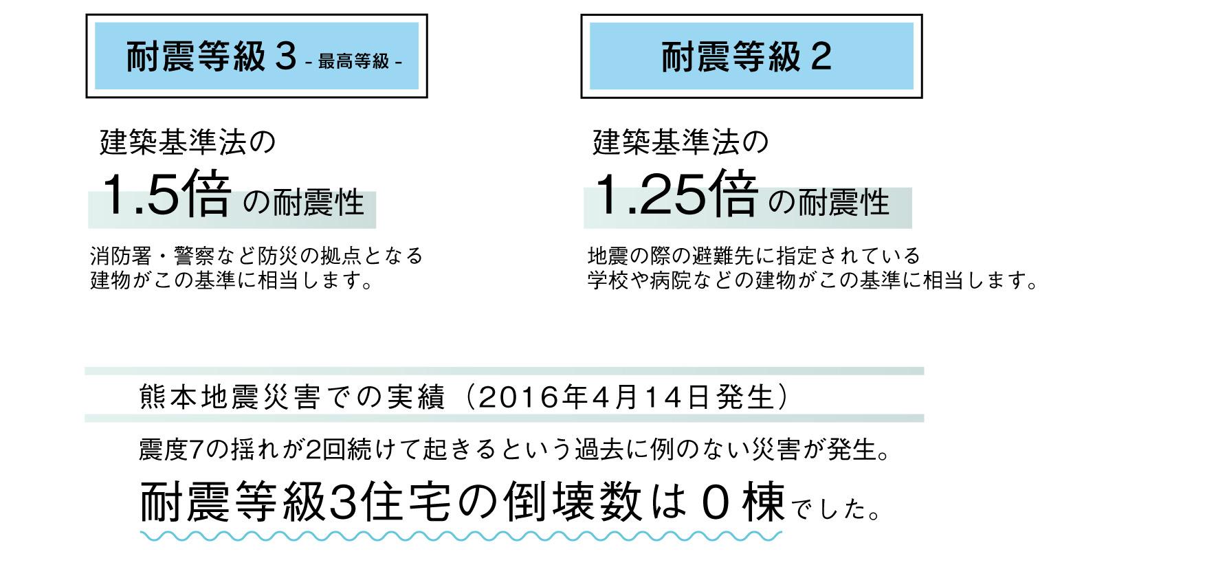 見学会案内_性能用語解説-耐震説明.jpg