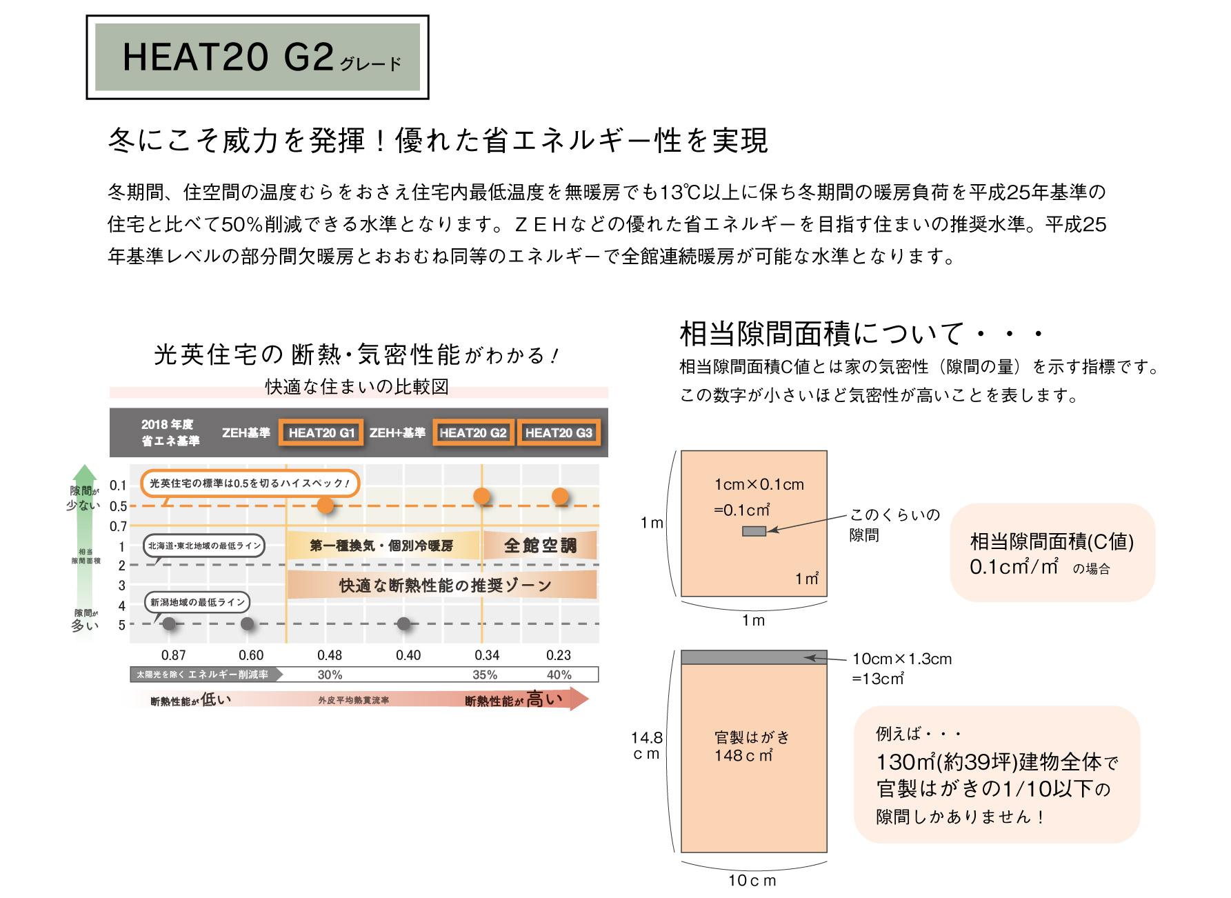 見学会案内_性能用語解説-G2と気密説明.jpg