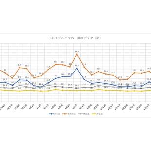 モデルハウスの温度グラフ