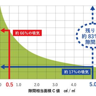 気密性能と24時間換気システムの関係