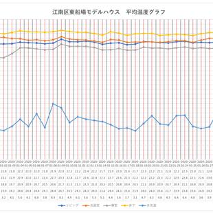 【新潟市江南区】床下エアコンのみ稼働|1月のモデルハウスの温度データ