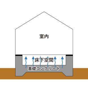 進行中の現場(新発田市Y様邸)⑥