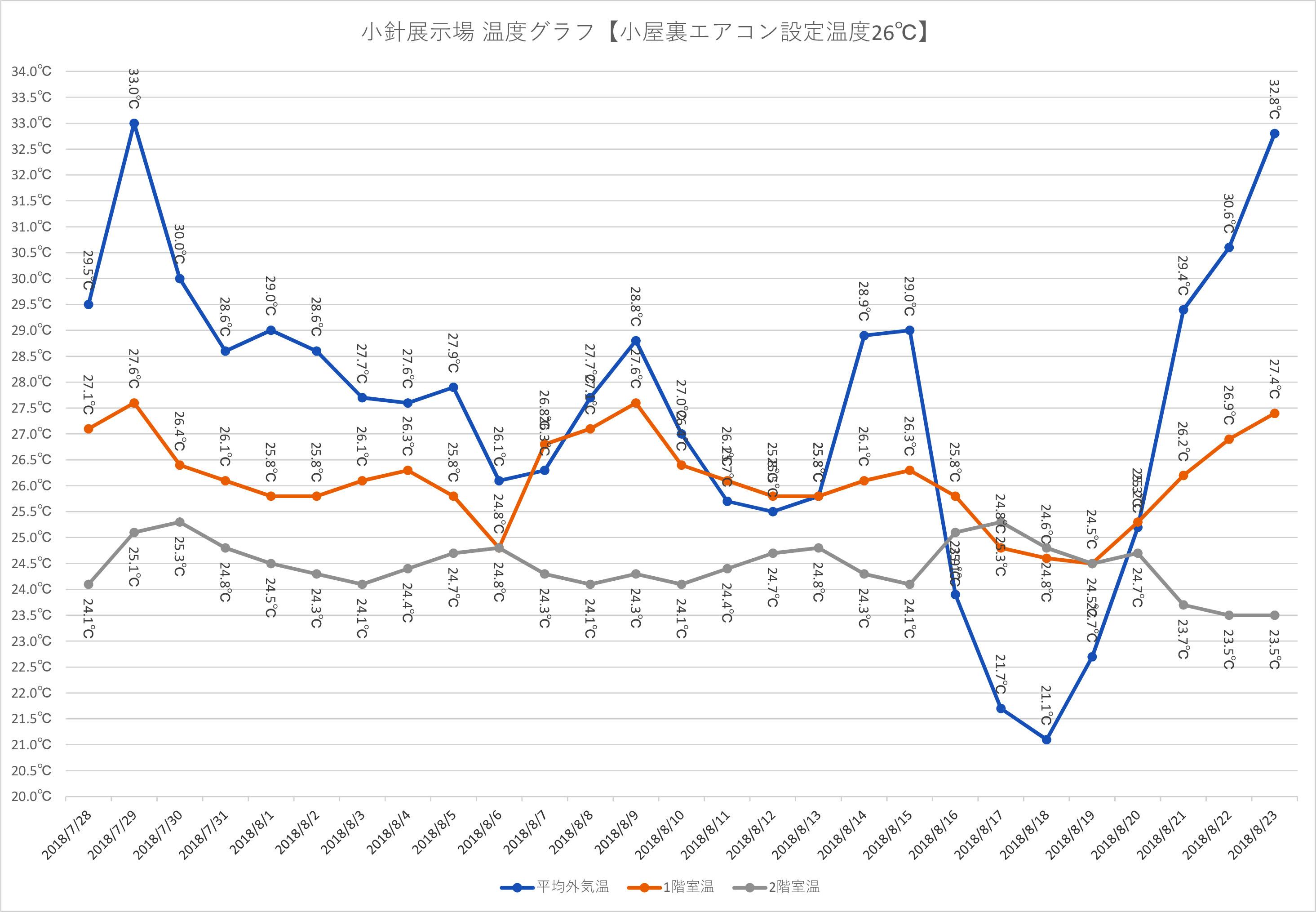 小屋裏エアコンのデータ.jpg