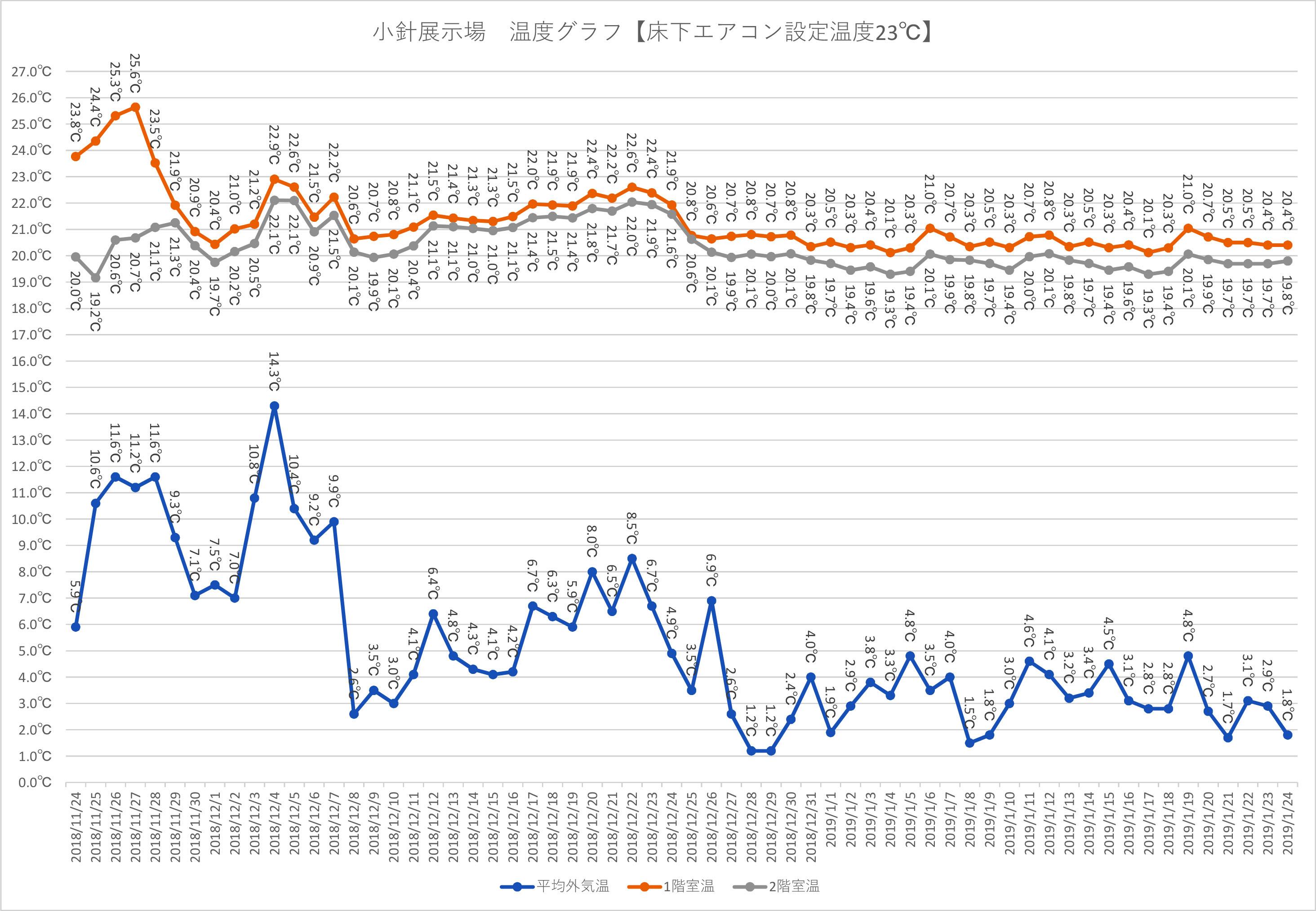 床下エアコンのデータ.jpg