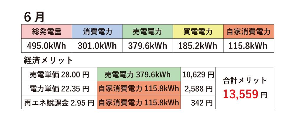 2019.06_自宅太陽光実績.jpg