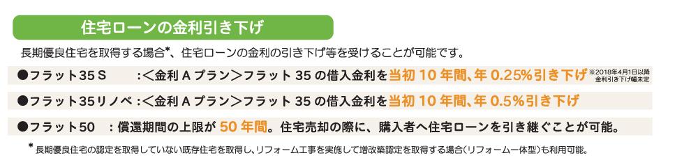住宅ローン 金利 引き下げ.jpg