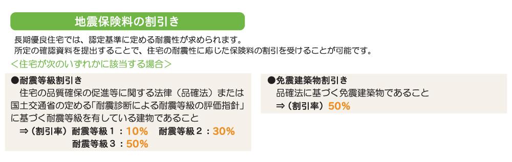 地震保険料 割引.jpg